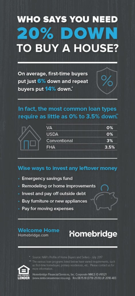 Home Down Payment Guide Infographic Homebridge Financial