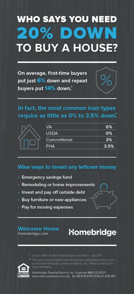 Home Down Payment Guide Infographic Homebridge Financial Services