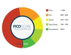 What is my FICO score? Homebridge Financial Services