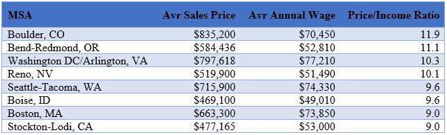 Affordability Ratio Table By Market