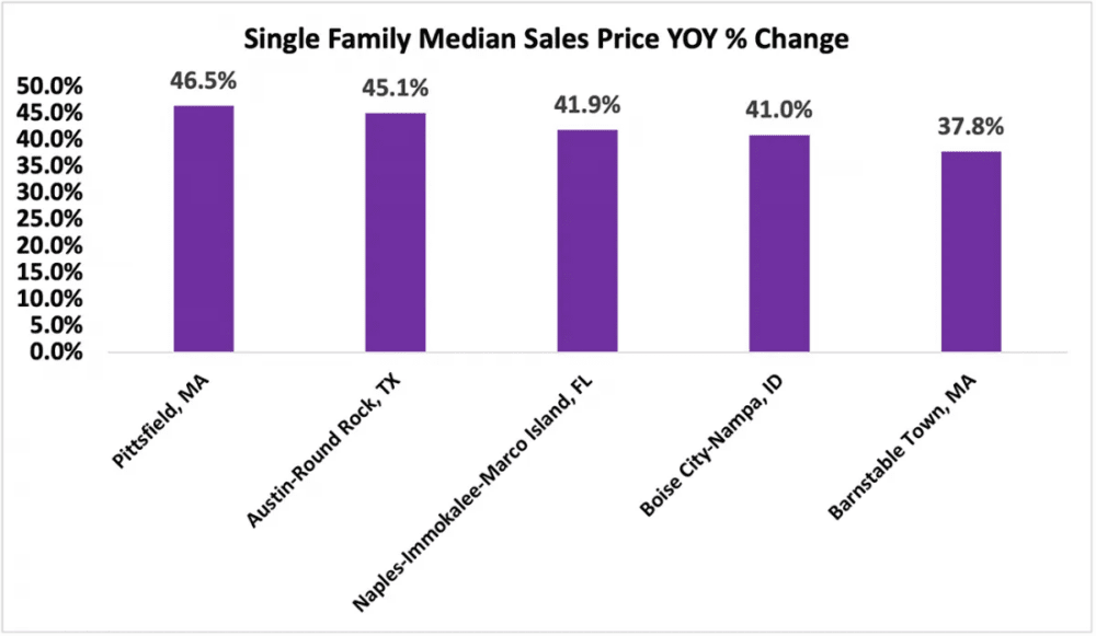 Single Family Median Sales Price YOY Percentage Change Graph